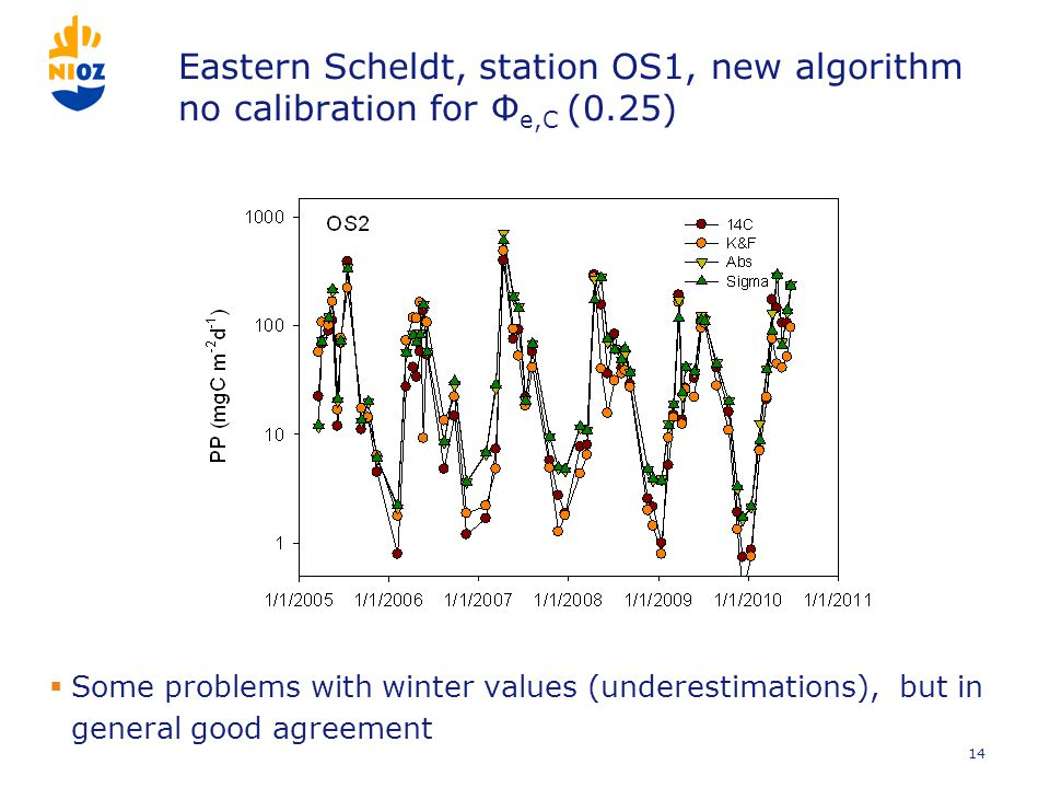 Eastern Scheldt, station OS1, new algorithm no calibration for Φ e,C (0.25)  Some problems with winter values (underestimations), but in general good agreement 14