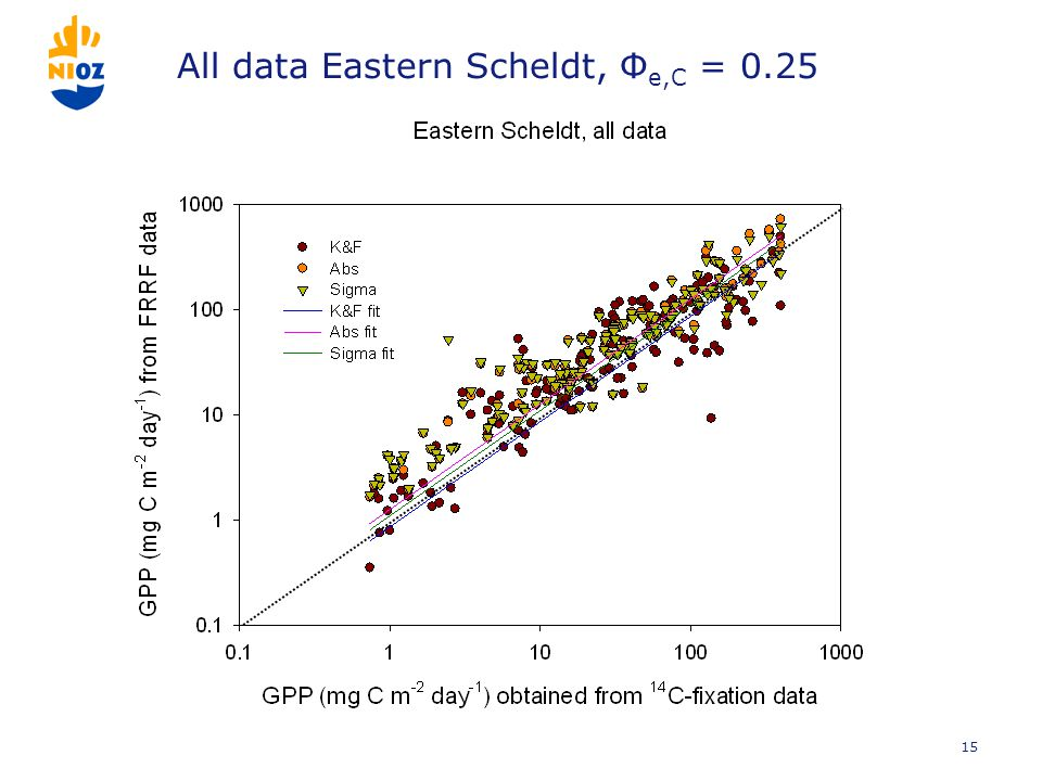 All data Eastern Scheldt, Φ e,C = 0.25 15