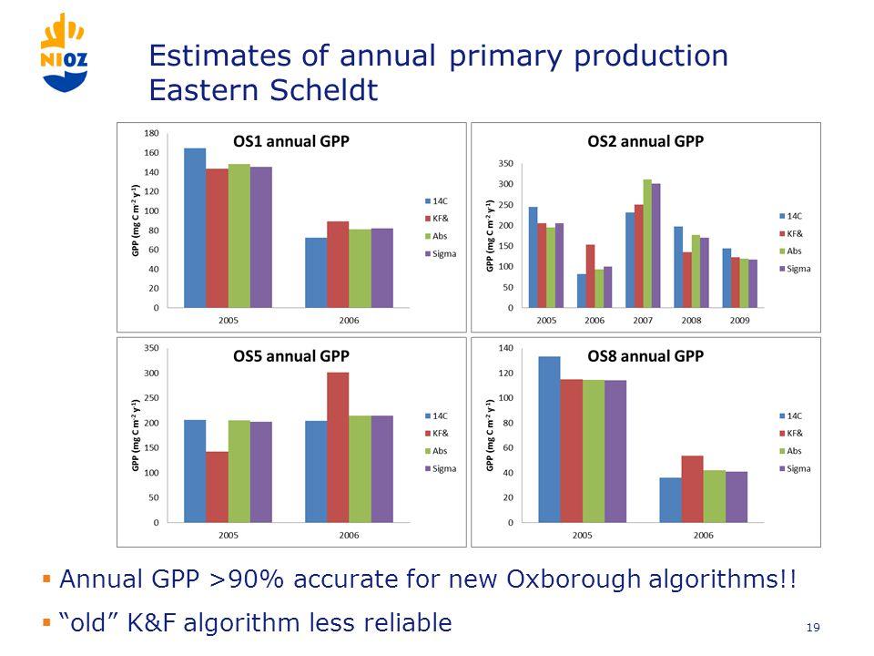Estimates of annual primary production Eastern Scheldt  Annual GPP >90% accurate for new Oxborough algorithms!.