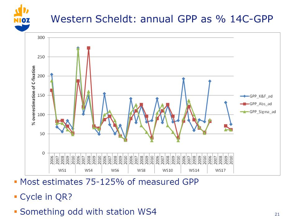 Western Scheldt: annual GPP as % 14C-GPP  Most estimates 75-125% of measured GPP  Cycle in QR.