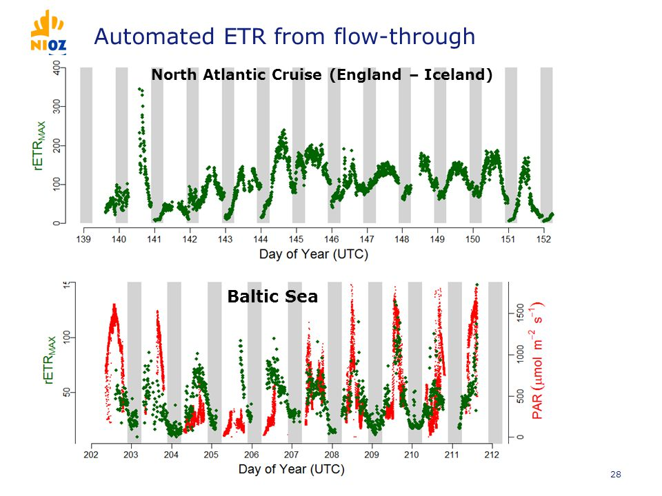 Automated ETR from flow-through 28 Baltic Sea North Atlantic Cruise (England – Iceland)
