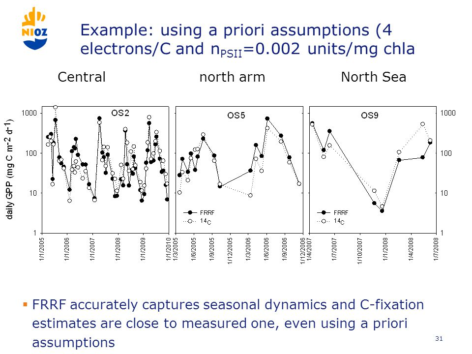 Example: using a priori assumptions (4 electrons/C and n PSII =0.002 units/mg chla  FRRF accurately captures seasonal dynamics and C-fixation estimates are close to measured one, even using a priori assumptions 31 Centralnorth arm North Sea