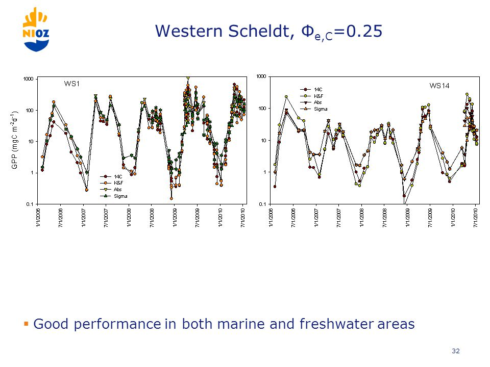 Western Scheldt, Φ e,C =0.25  Good performance in both marine and freshwater areas 32