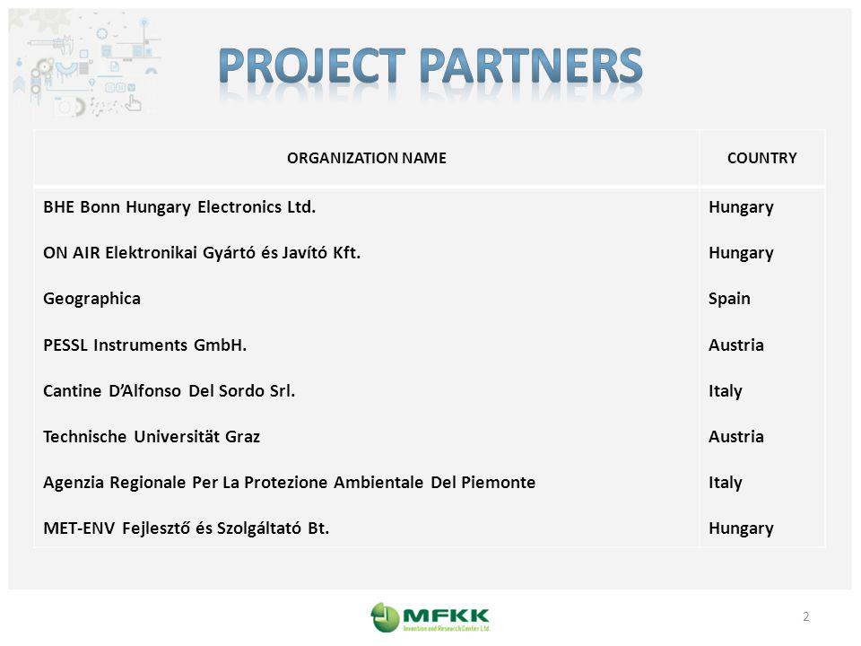 ORGANIZATION NAMECOUNTRY BHE Bonn Hungary Electronics Ltd.