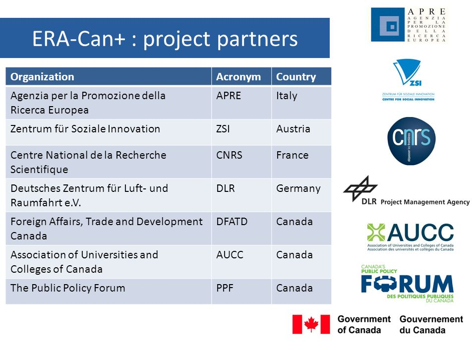 ERA-Can+: project goals 1.Enriching the EU-Canada policy dialogue by identifying areas of mutual interest, targeted opportunities, and implementation plans 2.Stimulating transatlantic cooperation in research and innovation by raising awareness of opportunities 3.Enhancing coordination among Canadian federal and provincial funding bodies, sector leaders and networks and their counterparts at the EU level and in European Members States.