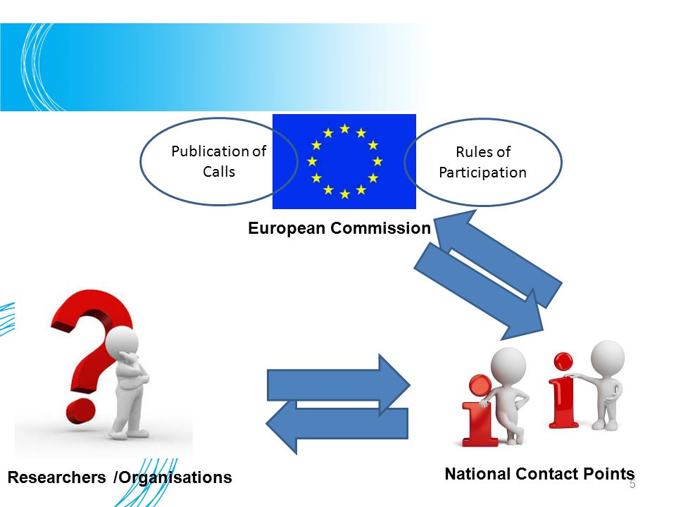 National Contact Points Researchers /Organisations European Commission Publication of Calls Rules of Participation 5