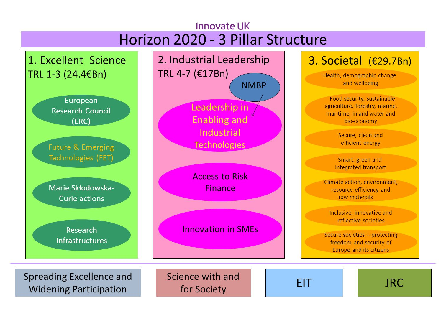 JRC Horizon 2020 - 3 Pillar Structure 2. Industrial Leadership TRL 4-7 (€17Bn) Innovation in SMEs Access to Risk Finance Leadership in Enabling and In