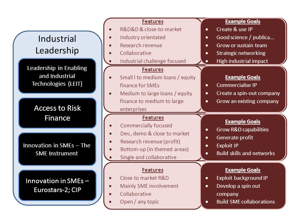 Industrial Leadership Leadership in Enabling and Industrial Technologies (LEIT) Access to Risk Finance Innovation in SMEs – The SME Instrument Innovat