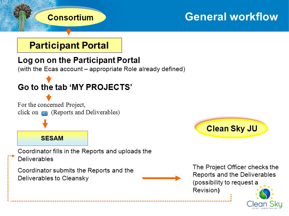 Log on on the Participant Portal (with the Ecas account – appropriate Role already defined) Go to the tab 'MY PROJECTS' For the concerned Project, cli