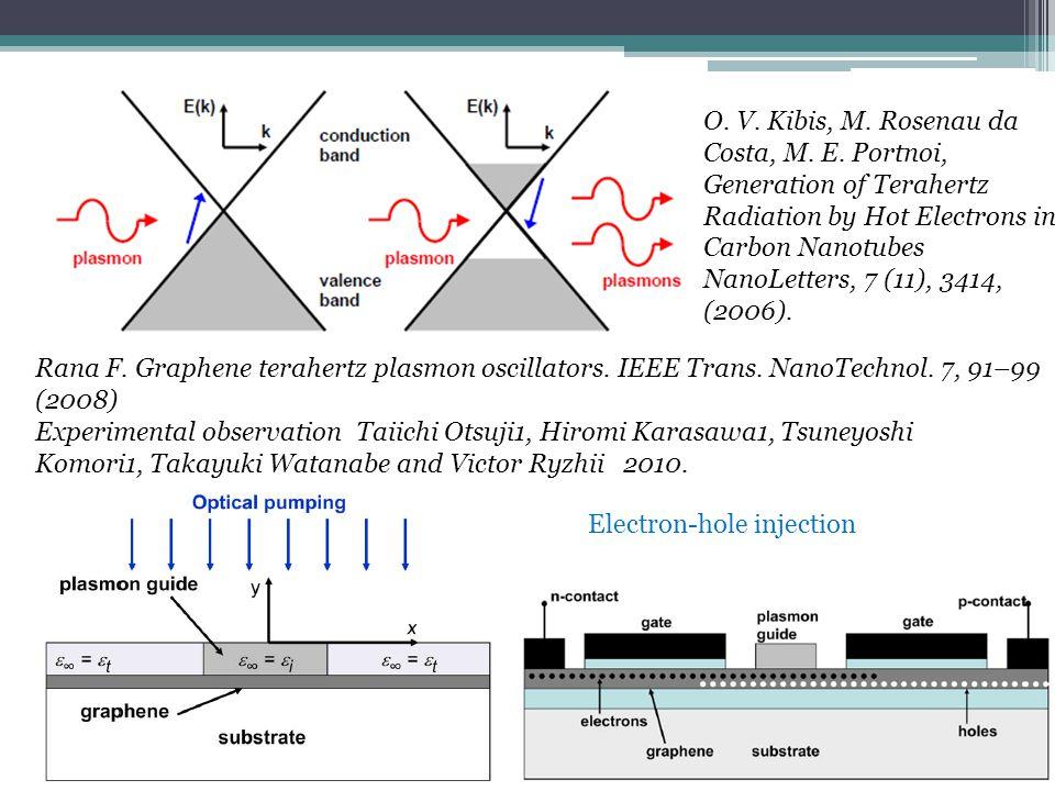 Rana F. Graphene terahertz plasmon oscillators. IEEE Trans.