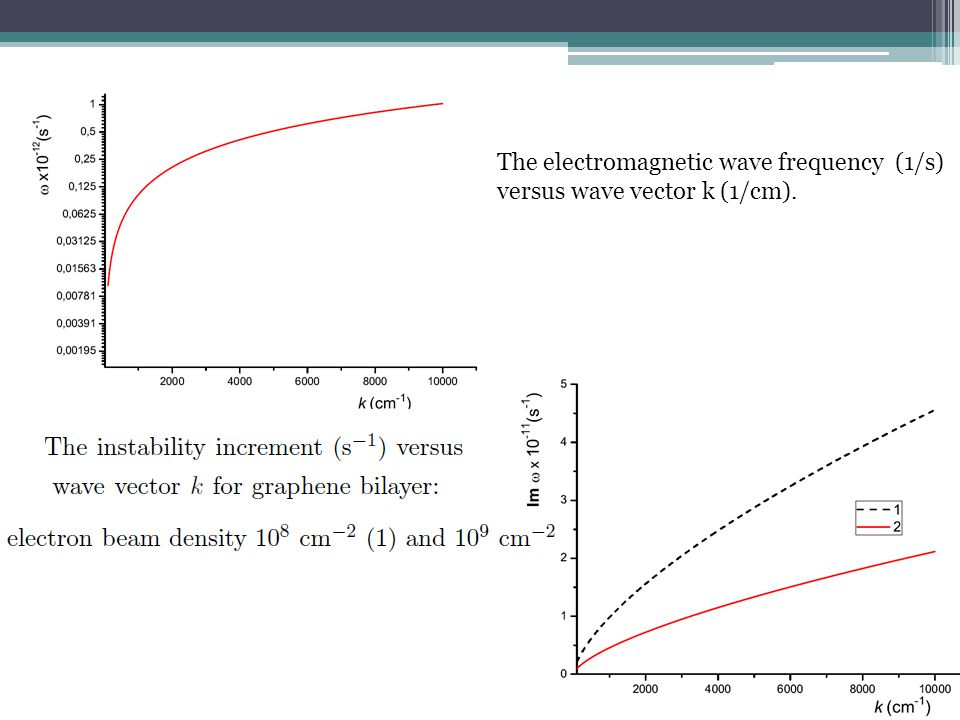The electromagnetic wave frequency (1/s) versus wave vector k (1/cm).