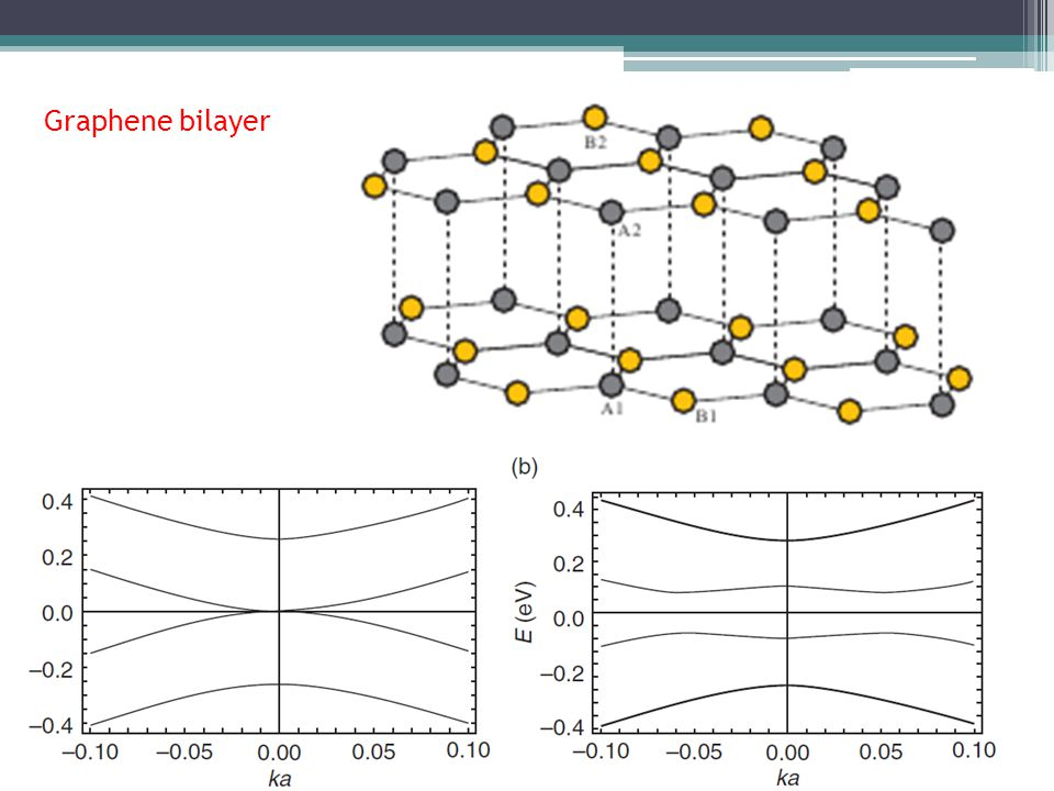 The effect of trigonal warping on the electronic structure of bilayer graphene McCann & Falko (2006) and McCann, Abergel & Falko (2007) Cross-section of the dispersion surface General view of the dispersion surface