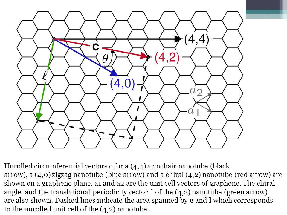 CARBON NANOTUBE – quasi-one-dimensional carbon macromolecula Graphene crystalline lattice SWCNT (m,n) R c =ma 1 +na 2 (m,0) for zigzag CNT (m,m) for armchair CNT The typical CNT radius ~ 1-20 nm, CNT length ~ 10 nm- few cm