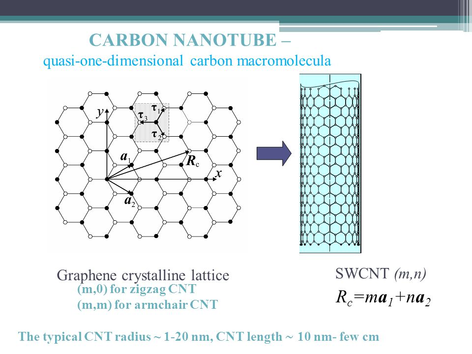 CARBON NANOTUBE – quasi-one-dimensional carbon macromolecula Graphene crystalline lattice SWCNT (m,n) R c =ma 1 +na 2 (m,0) for zigzag CNT (m,m) for armchair CNT The typical CNT radius ~ 1-20 nm, CNT length ~ 10 nm- few cm