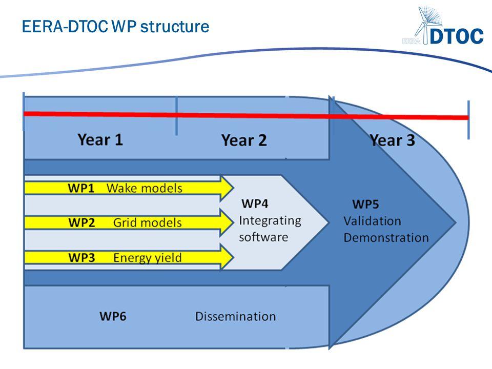 EERA-DTOC WP structure