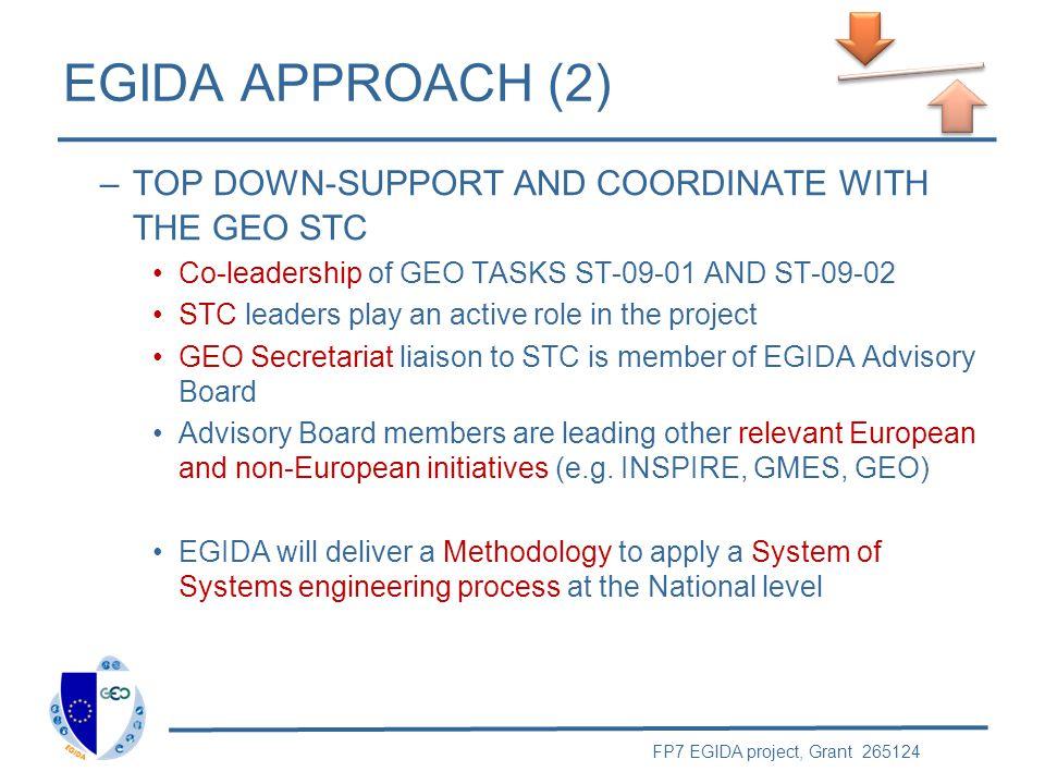 FP7 EGIDA project, Grant 265124 EGIDA Stakeholders