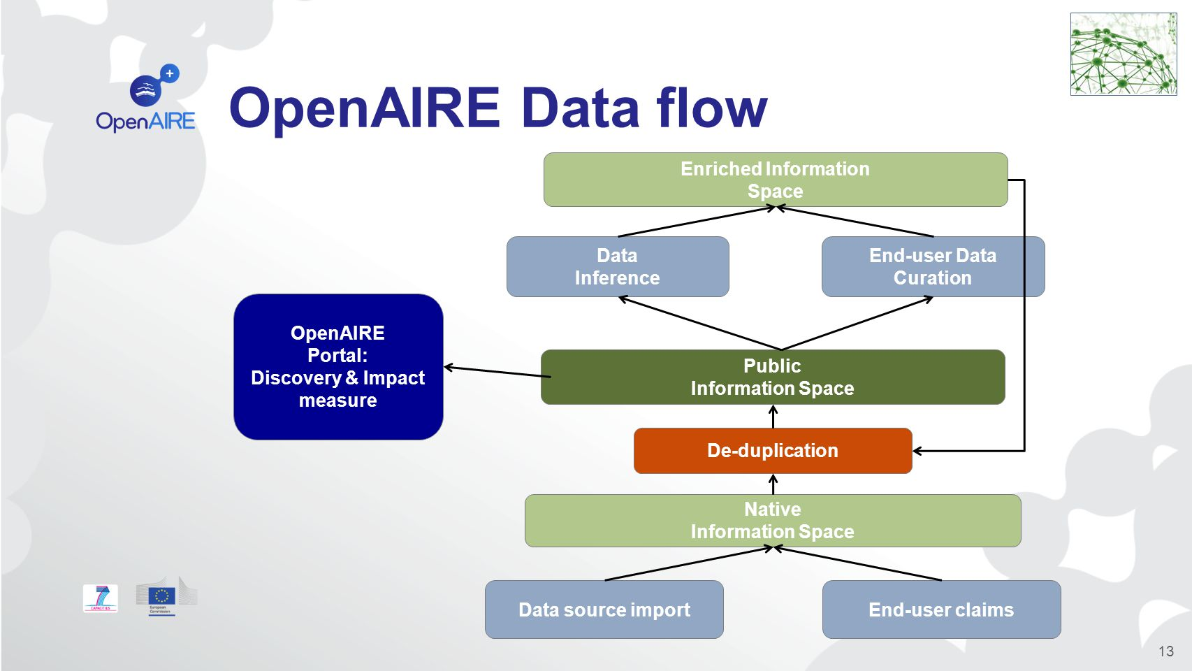 OpenAIRE Data flow 13 Data source importEnd-user claims Native Information Space De-duplication Public Information Space Data Inference End-user Data Curation Enriched Information Space OpenAIRE Portal: Discovery & Impact measure