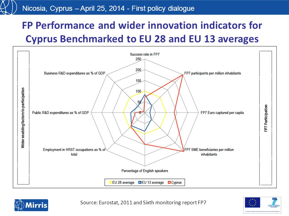 Nicosia, Cyprus – April 25, 2014 - First policy dialogue Source: Eurostat, 2011 and Sixth monitoring report FP7 FP Performance and wider innovation indicators for Cyprus Benchmarked to EU 28 and EU 13 averages