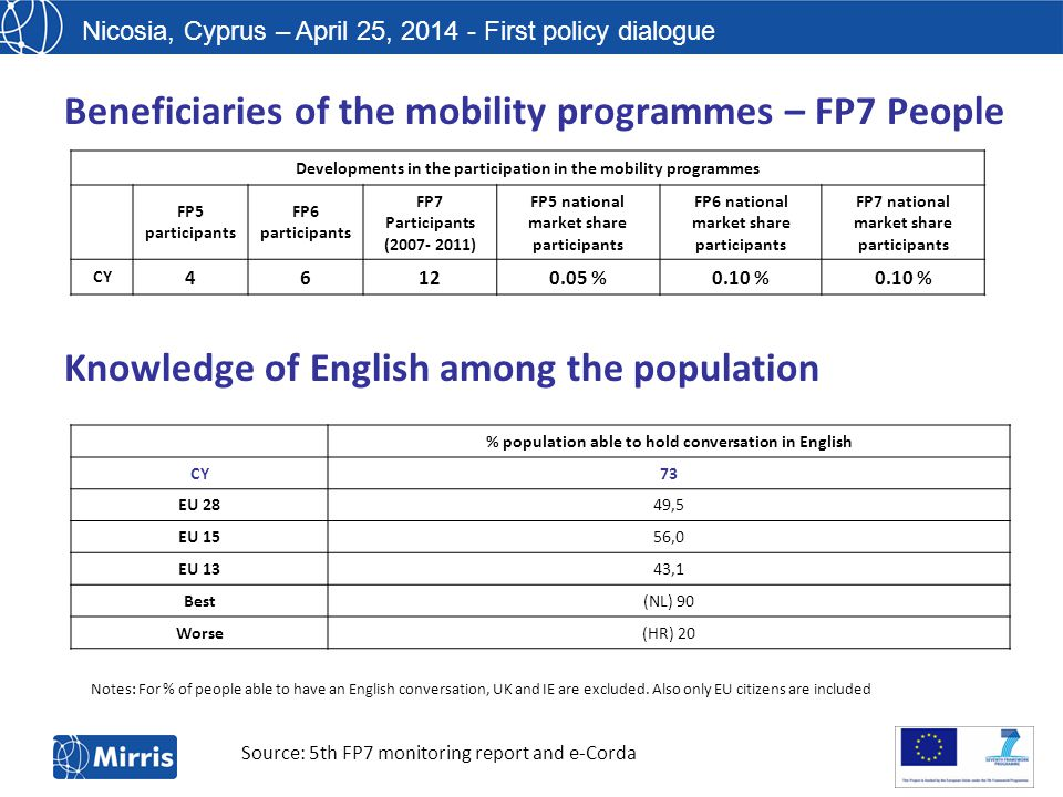 Nicosia, Cyprus – April 25, 2014 - First policy dialogue Beneficiaries of the mobility programmes – FP7 People [1][1] Figures for 2007-2011 Developments in the participation in the mobility programmes FP5 participants FP6 participants FP7 Participants (2007- 2011) FP5 national market share participants FP6 national market share participants FP7 national market share participants CY 46120.05 %0.10 % Source: 5th FP7 monitoring report and e-Corda Knowledge of English among the population % population able to hold conversation in English CY73 EU 2849,5 EU 1556,0 EU 1343,1 Best(NL) 90 Worse(HR) 20 Notes: For % of people able to have an English conversation, UK and IE are excluded.