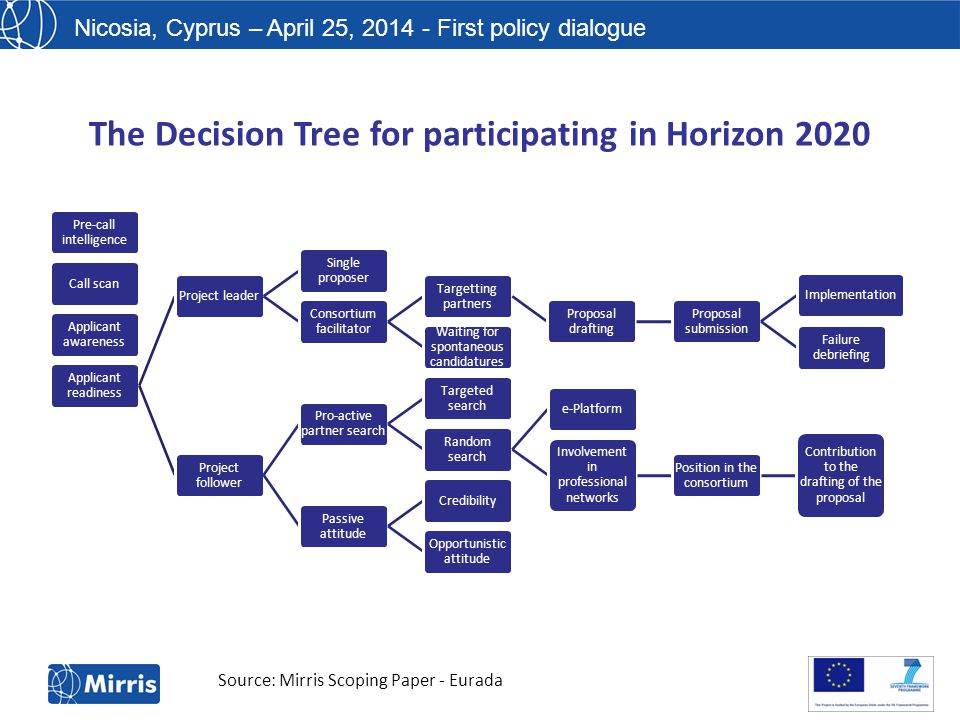 Nicosia, Cyprus – April 25, 2014 - First policy dialogue The Decision Tree for participating in Horizon 2020 Pre-call intelligence Call scan Applicant awareness Applicant readiness Project leader Single proposer Consortium facilitator Targetting partners Proposal drafting Proposal submission Implementation Failure debriefing Waiting for spontaneous candidatures Project follower Pro-active partner search Targeted search Random search e-Platform Involvement in professional networks Position in the consortium Contribution to the drafting of the proposal Passive attitude Credibility Opportunistic attitude Source: Mirris Scoping Paper - Eurada