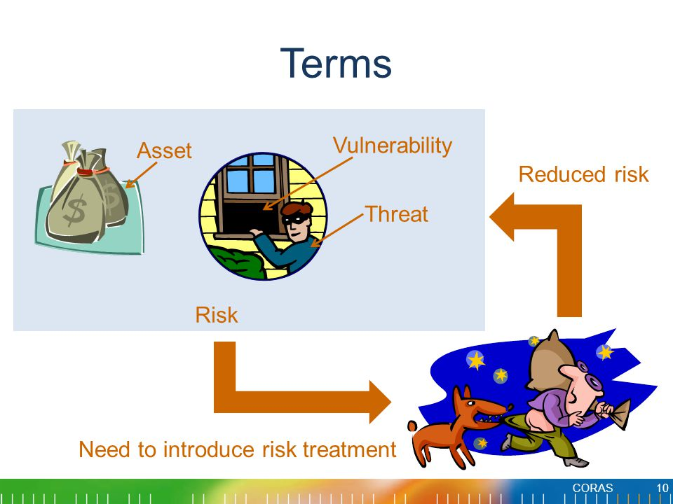 Terms CORAS10 Asset Vulnerability Threat Risk Need to introduce risk treatment Reduced risk