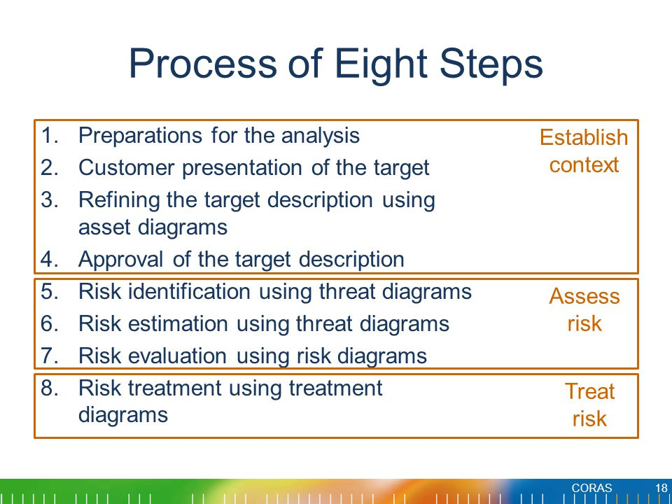 Process of Eight Steps 1.Preparations for the analysis 2.Customer presentation of the target 3.Refining the target description using asset diagrams 4.Approval of the target description 5.Risk identification using threat diagrams 6.Risk estimation using threat diagrams 7.Risk evaluation using risk diagrams 8.Risk treatment using treatment diagrams CORAS18 Establish context Assess risk Treat risk