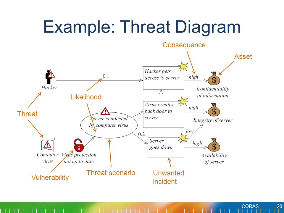 Example: Threat Diagram CORAS20 Vulnerability Threat Threat scenario Unwanted incident Asset Likelihood Consequence