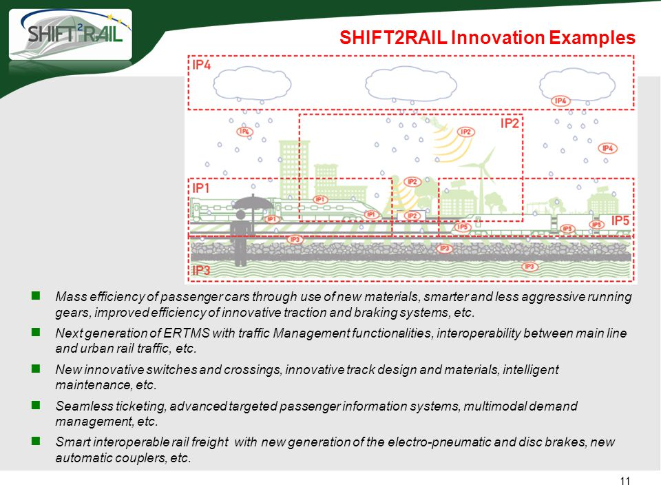 SHIFT2RAIL Innovation Examples Mass efficiency of passenger cars through use of new materials, smarter and less aggressive running gears, improved eff