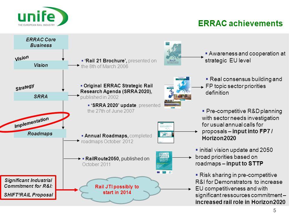 5 ERRAC Core Business Vision SRRA Roadmaps  'Rail 21 Brochure', presented on the 8th of March 2006  Original ERRAC Strategic Rail Research Agenda (S