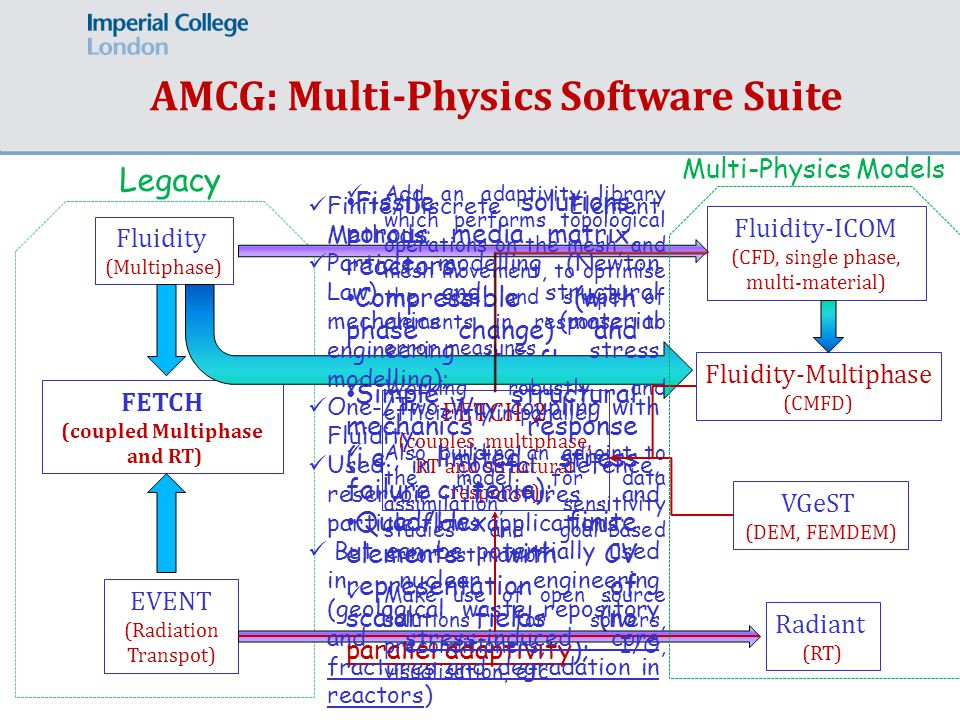 AMCG: Multi-Physics Software Suite Fluidity (Multiphase) EVENT (Radiation Transpot) FETCH (coupled Multiphase and RT) Fluidity-ICOM (CFD, single phase, multi-material) Fluidity-Multiphase (CMFD) VGeST (DEM, FEMDEM) Radiant (RT) FETCH-2 (couples multiphase, RT and structural response) Legacy Fissile solutions, porous media matrix, reactors; Compressible (with phase change) and incompressible flows; Simple structural mechanics response (i.e., limited stress failure criteria); Quad/Hex finite elements with CV representation of scalar fields (no parallel adaptivity); Add an adaptivity library which performs topological operations on the mesh, and mesh movement, to optimise the size and shape of elements in response to error measures Working robustly and efficiently in parallel Also building an adjoint to the model for data assimilation, sensitivity studies and goal-based error estimation Make use of open source solutions for solvers, preconditioners, I/O, visualisation, etc Multi-Physics Models Finite/Discrete Element Methods; Particle modelling (Newton Law) and structural mechanics (material engineering – stress modelling); One-/Two-Way coupling with Fluidity; Used in coastal defence, reservoir fractures and particle flows applications; But can be potentially used in nuclear engineering (geological waste repository and stress-induced core fractures and degradation in reactors)