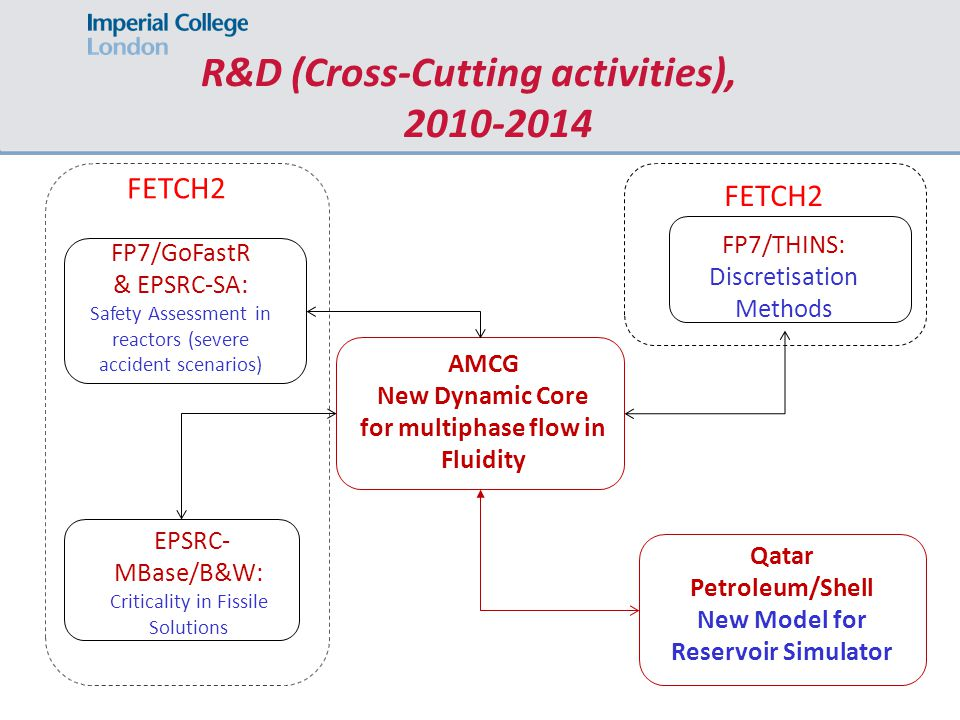 R&D (Cross-Cutting activities), 2010-2014 AMCG New Dynamic Core for multiphase flow in Fluidity FP7/THINS: Discretisation Methods FP7/GoFastR & EPSRC-SA: Safety Assessment in reactors (severe accident scenarios) EPSRC- MBase/B&W: Criticality in Fissile Solutions Qatar Petroleum/Shell New Model for Reservoir Simulator FETCH2