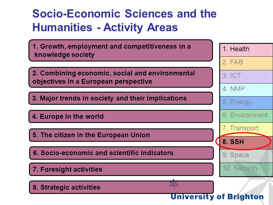 Socio-Economic Sciences and the Humanities - Activity Areas FP7 – Co-operation - SSH 1. Growth, employment and competitiveness in a knowledge society