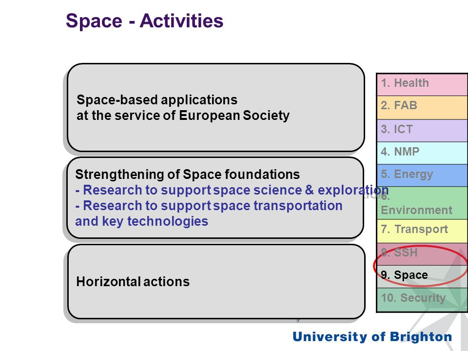 Space - Activities FP7 – Co-operation – Space 1. Health 2. FAB 3. ICT 4. NMP 5. Energy 6. Environment 7. Transport 8. SSH 9. Space 10. Security Space-