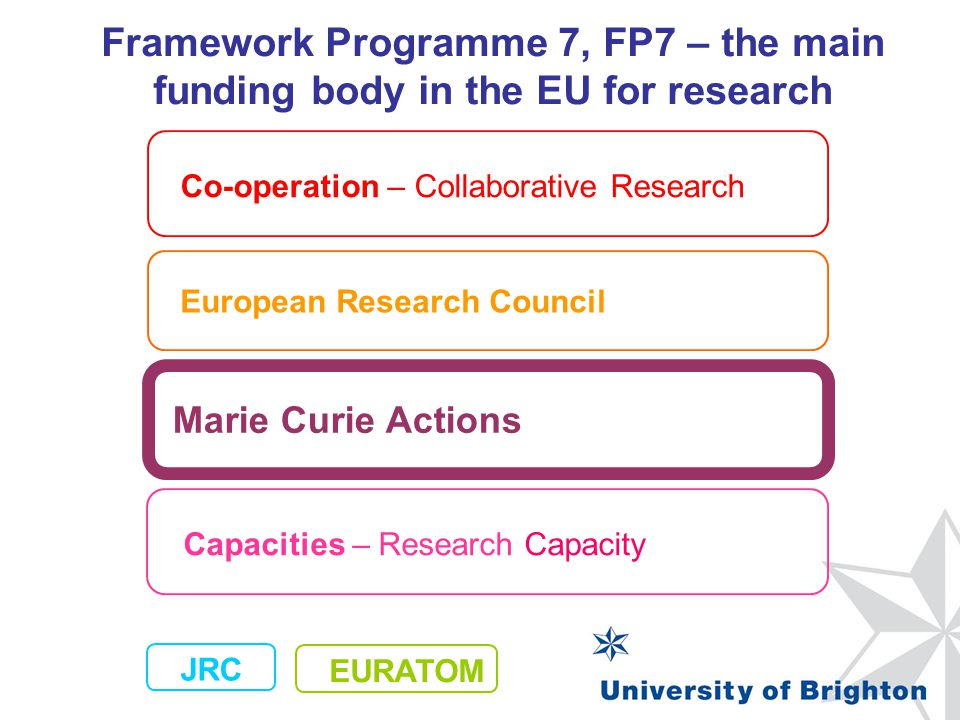Co-operation Ideas People Capacities JRC Budget Split 2007-2013 FP7 – Specific Programmes €4 700 €7 460 €4 097 € 1 751 €32 413 Values in € Millions