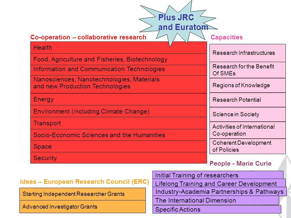 Action 1 - Erasmus Mundus Joint Doctorates (EMJDs) http://eacea.ec.europa.eu/erasmus_mundus/results_compendi a/selected_projects_action_1_joint_doctorates_en.php 34 Erasmus Mundus Joint Doctorates will be offering fellowships starting in the academic year 2012-2013.