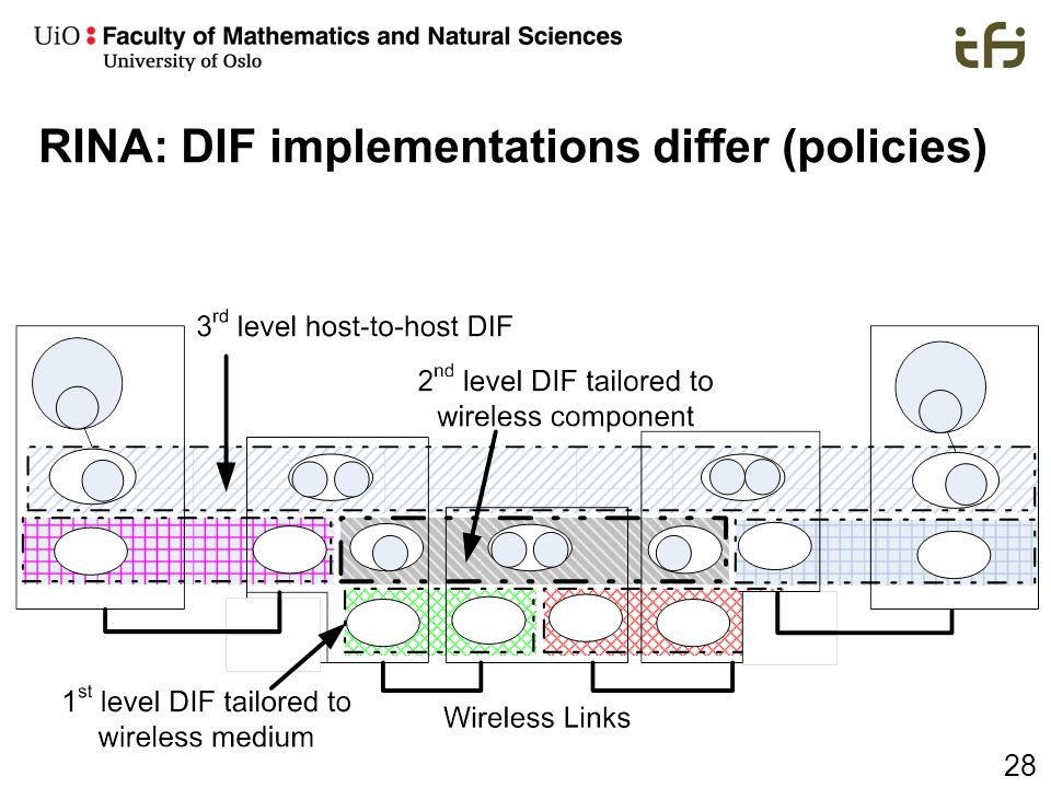 28 RINA: DIF implementations differ (policies)