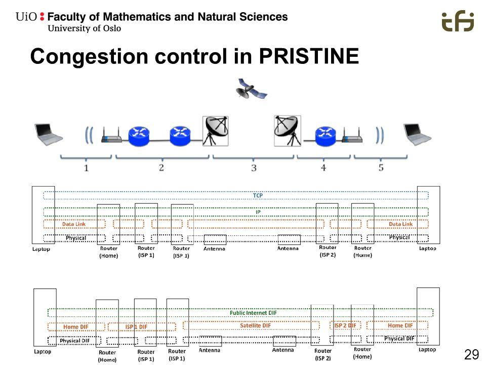 29 Congestion control in PRISTINE
