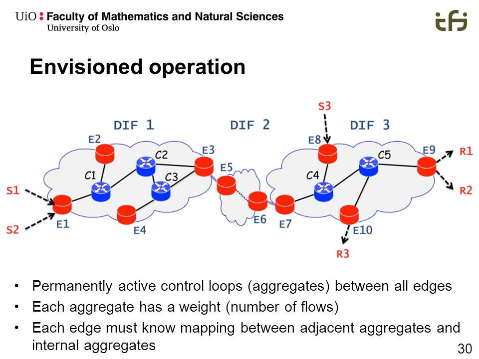 30 Envisioned operation Permanently active control loops (aggregates) between all edges Each aggregate has a weight (number of flows) Each edge must k