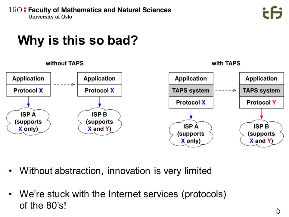 5 Why is this so bad? Without abstraction, innovation is very limited We're stuck with the Internet services (protocols) of the 80's!