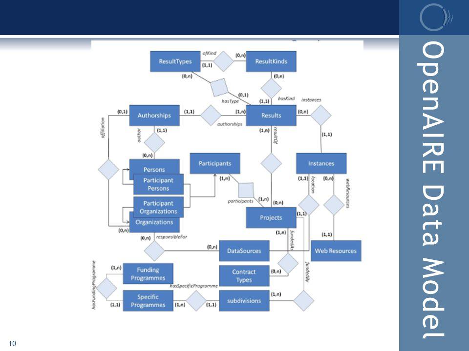 OpenAIRE Data Model 10