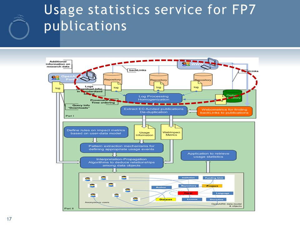 Usage statistics service for FP7 publications 17