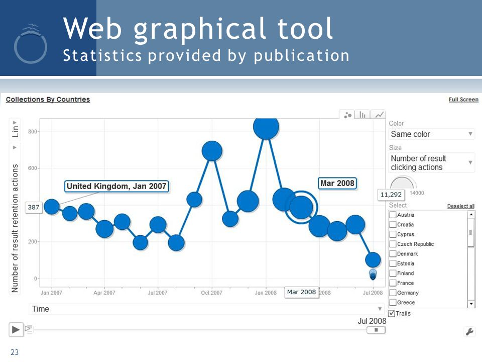 Web graphical tool Statistics provided by publication 23