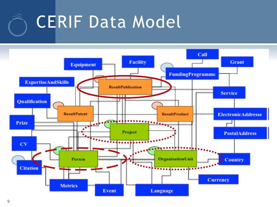 CERIF Data Model 9