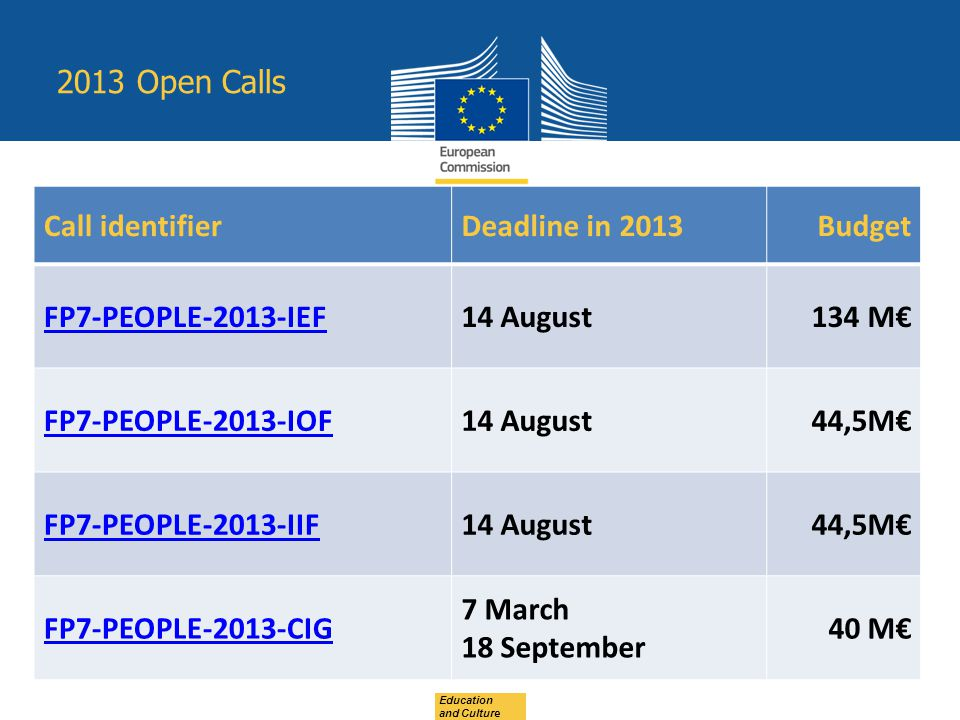 Education and Culture 2013 Open Calls Call identifierDeadline in 2013Budget FP7-PEOPLE-2013-IEF14 August134 M€ FP7-PEOPLE-2013-IOF14 August44,5M€ FP7-PEOPLE-2013-IIF14 August44,5M€ FP7-PEOPLE-2013-CIG 7 March 18 September 40 M€