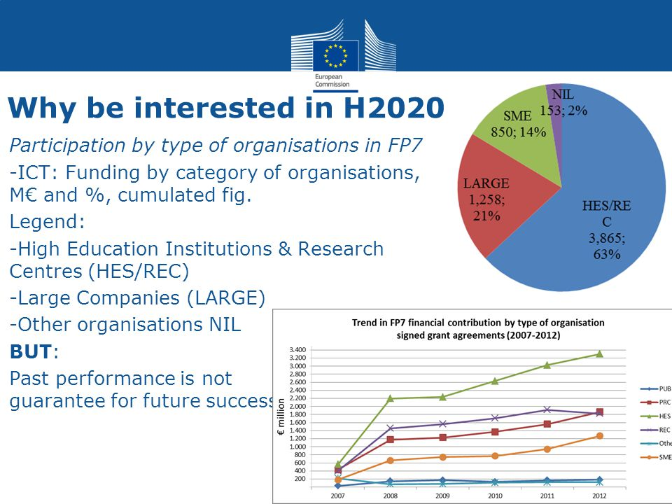 Why be interested in H2020 Participation by type of organisations in FP7 -ICT: Funding by category of organisations, M€ and %, cumulated fig.