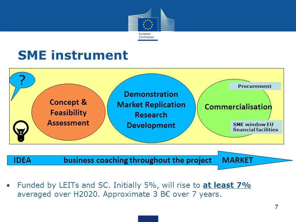 IDEAbusiness coaching throughout the projectMARKET Concept & Feasibility Assessment Demonstration Market Replication Research Development Commercialisation SME window EU financial facilities Procurement SME instrument 7 Funded by LEITs and SC.