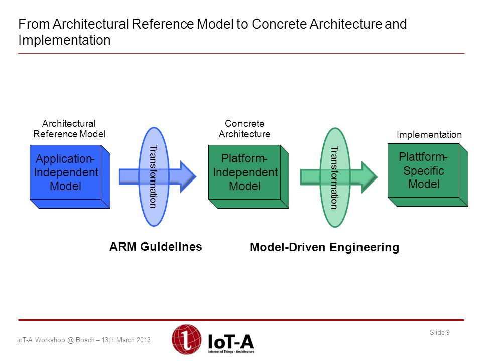 Platform- Independent Model Plattform- Specific Model Transformation Model-Driven Engineering ARM Guidelines Application- Independent Model Transforma