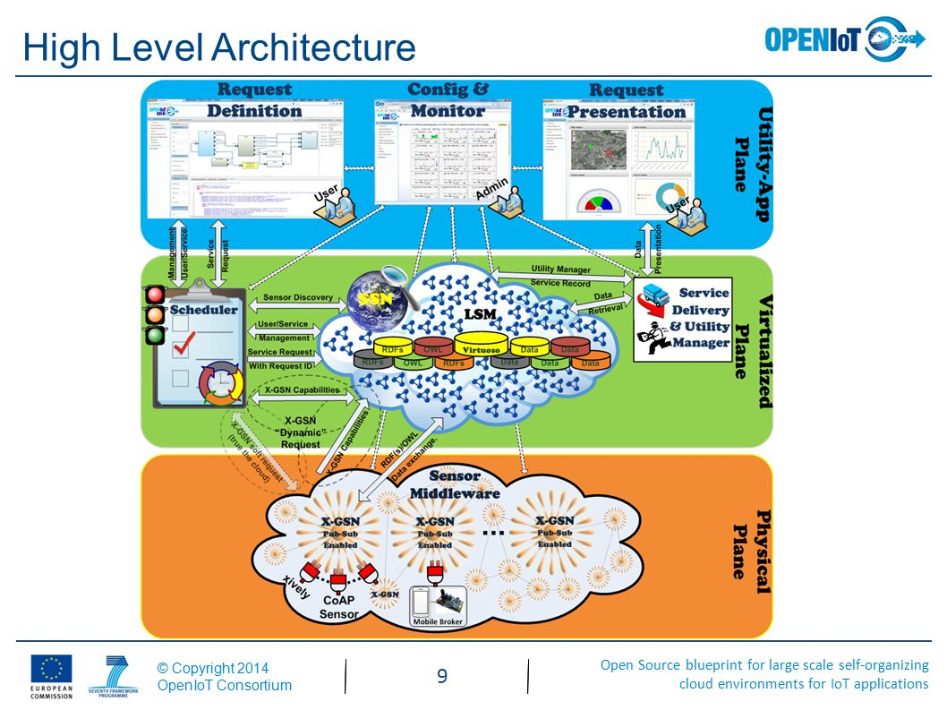 Open Source blueprint for large scale self-organizing cloud environments for IoT applications © Copyright 2014 OpenIoT Consortium 9 High Level Architecture