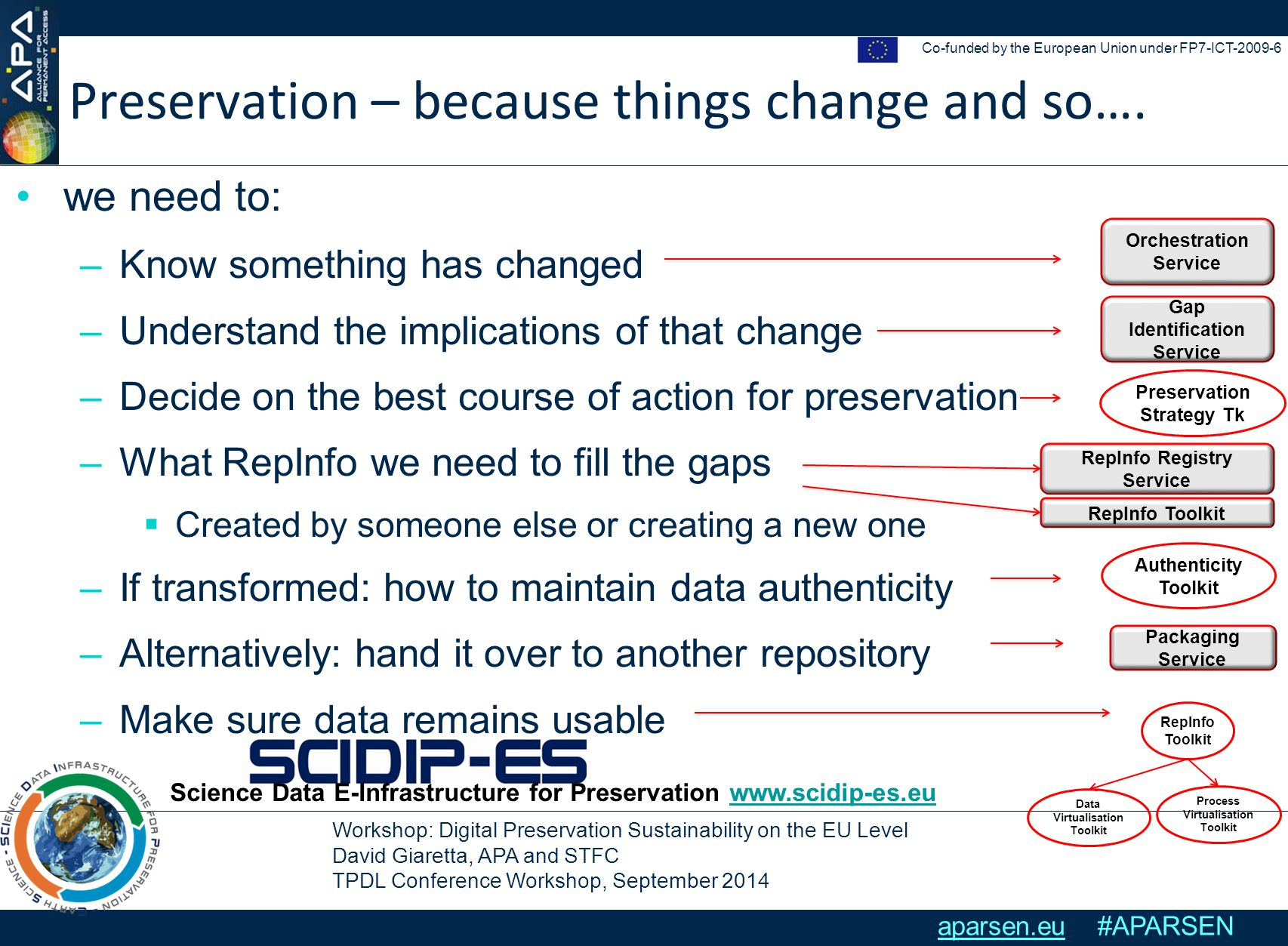 Workshop: Digital Preservation Sustainability on the EU Level David Giaretta, APA and STFC TPDL Conference Workshop, September 2014 Co-funded by the European Union under FP7-ICT-2009-6 aparsen.eu #APARSEN Preservation – because things change and so….