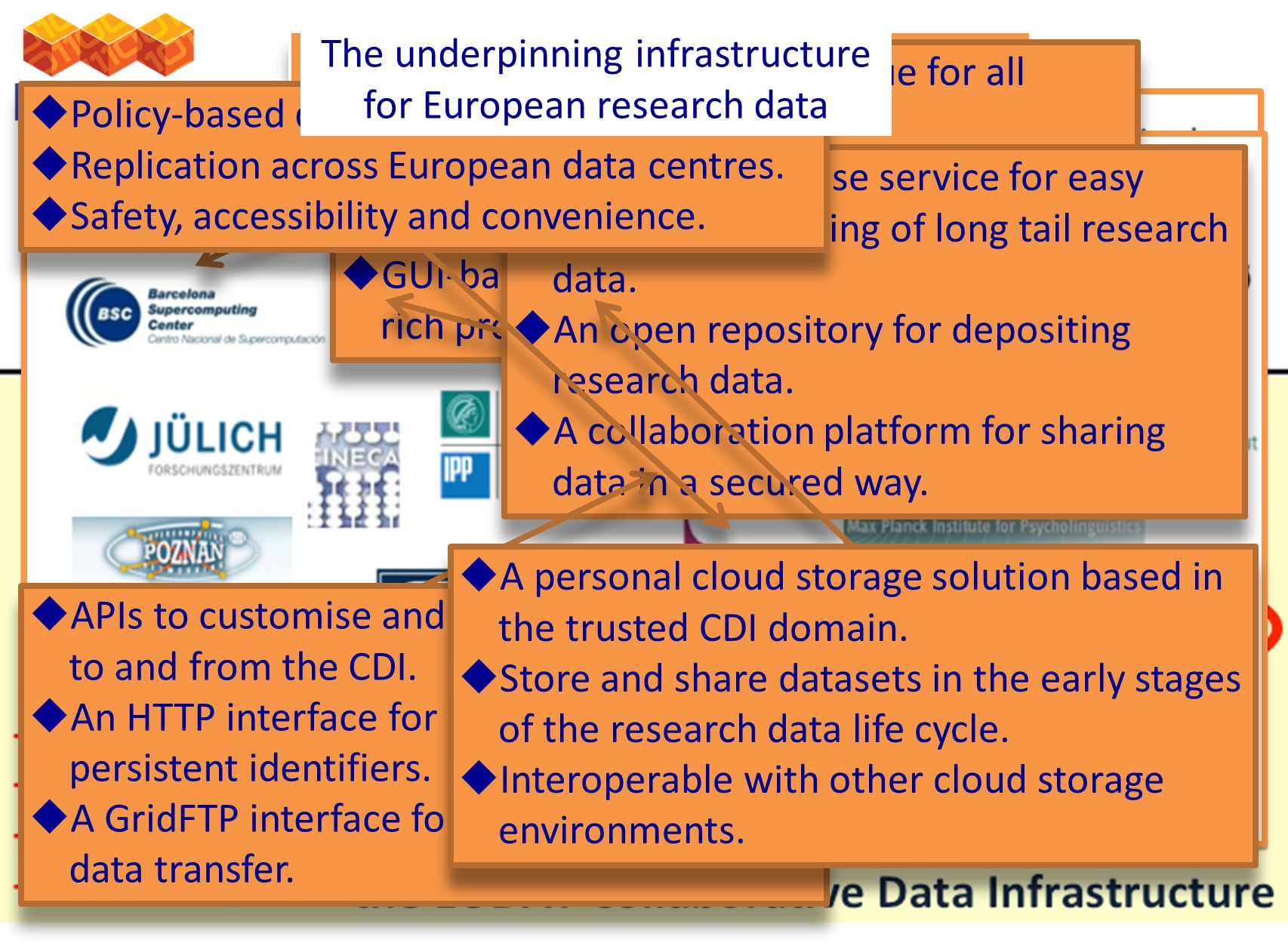 B2 – a suite of common data services The underpinning infrastructure for European research data